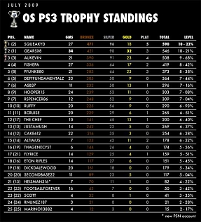 OS PS3 Trophy Standings