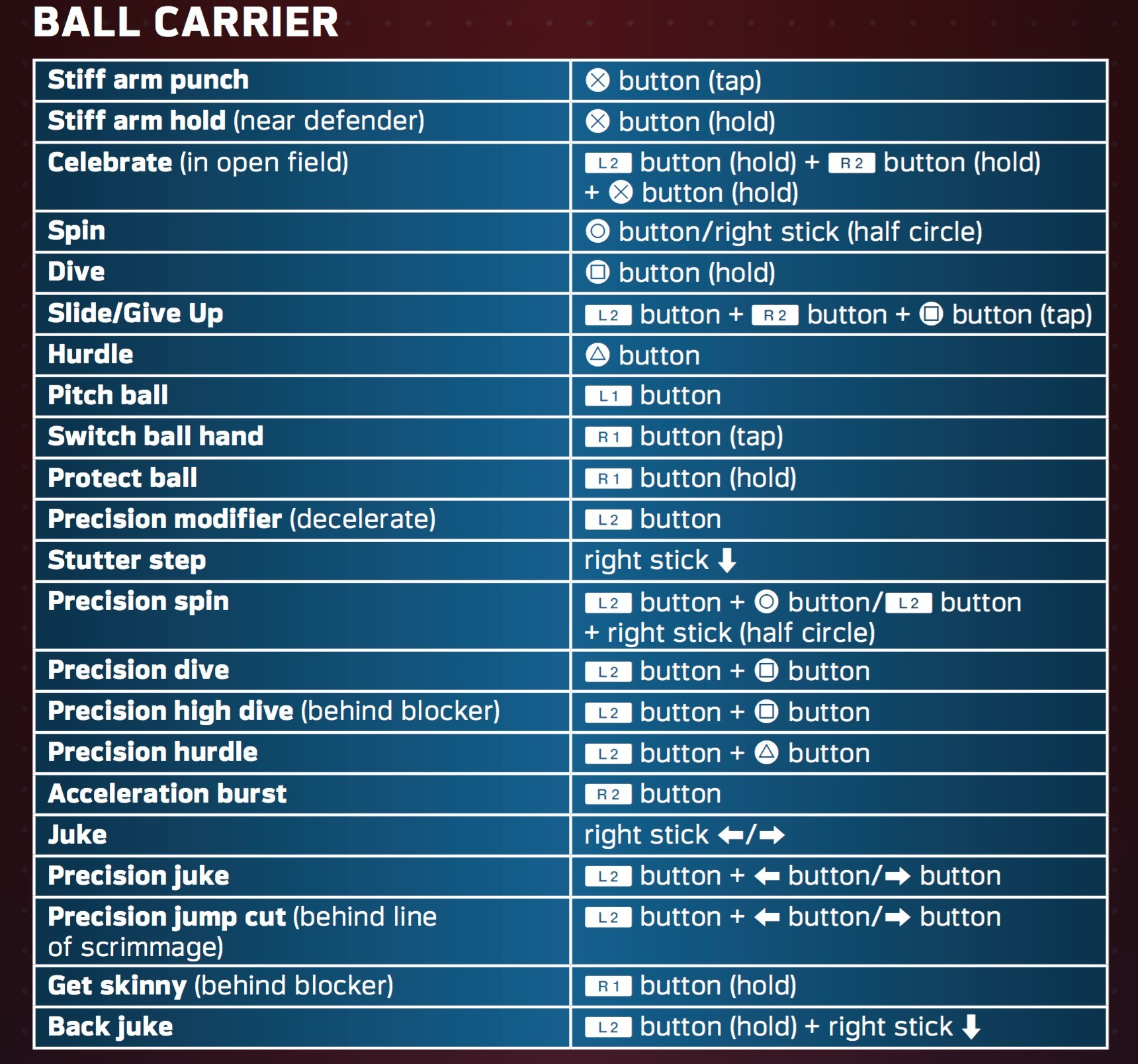 a list of all of the running moves in madden nfl 17 operation sports rh forums operationsports com madden 14 manual madden 15 manual